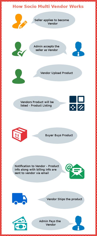 Socio Multi Vendor for WooCommerce - 1