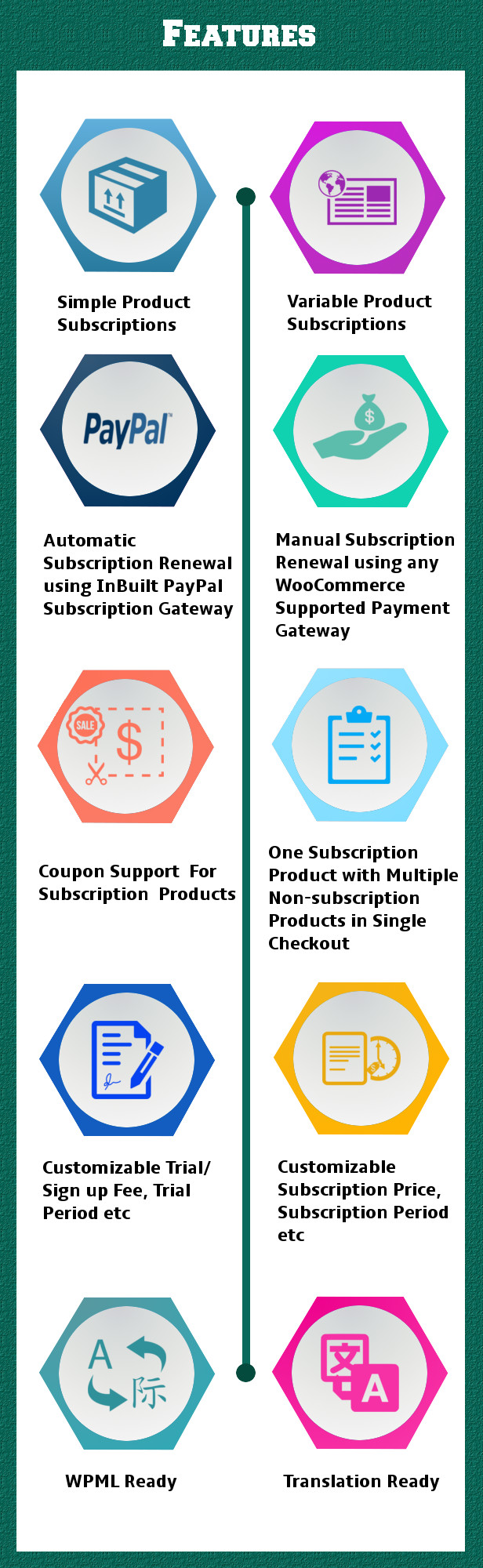 WooSubscriptions - Subscriptions for WooCommerce 1