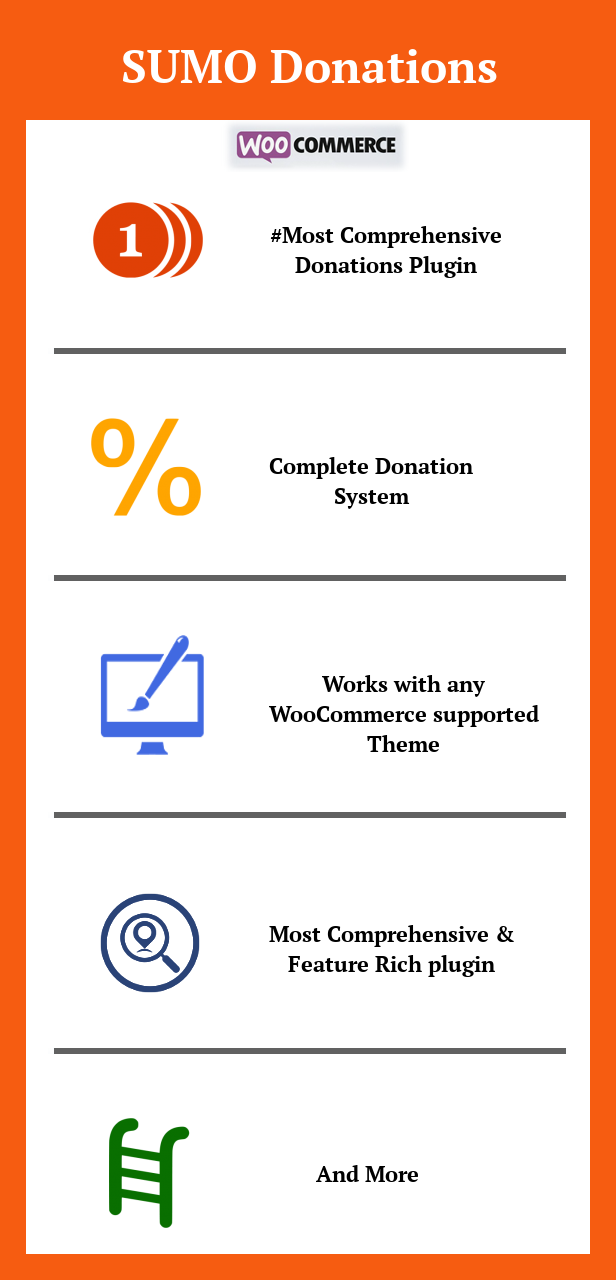 SUMO Donations - WooCommerce Donation System 1