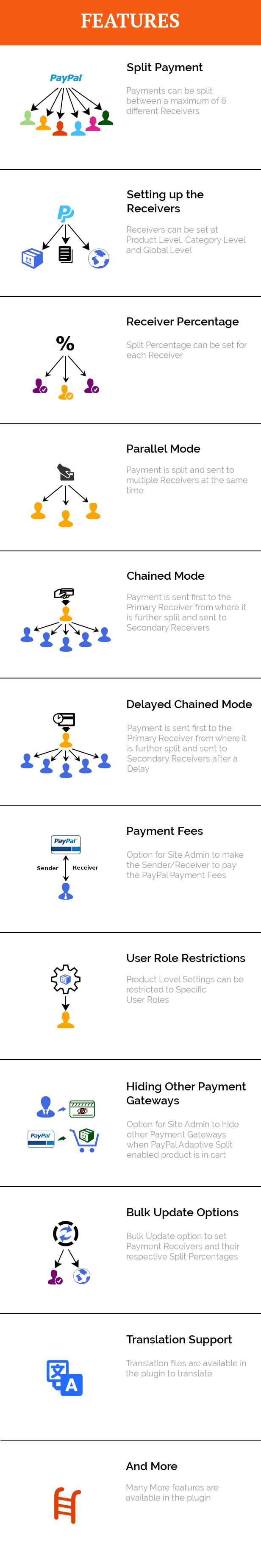 WooCommerce PayPal Adaptive Split Payment 1